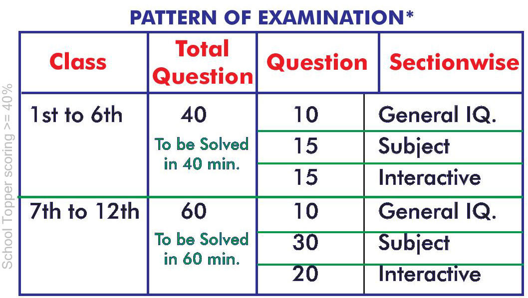 Pattern of Examination